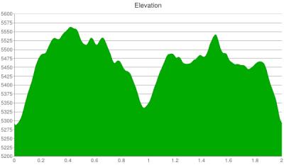 reservoir-ridge-elevation-chart
