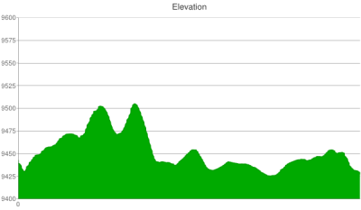 bear-lake-snowshoe-elevation-chart