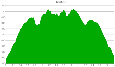pilot-knob-ridge-full-elevation-chart