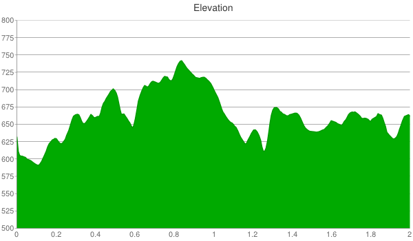 101-elevation-chart