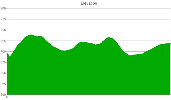 104X-elevation-chart