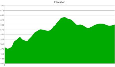 105-elevation-chart