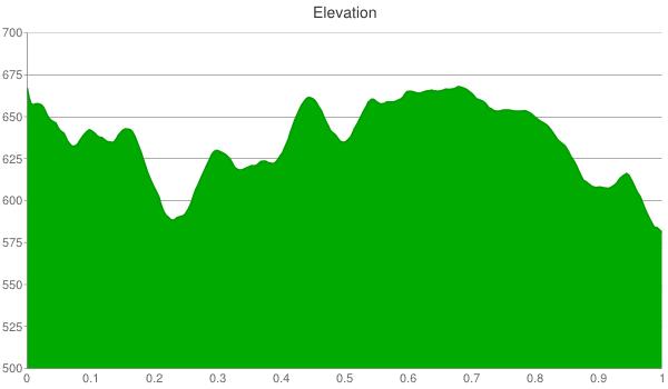 201-elevation-chart