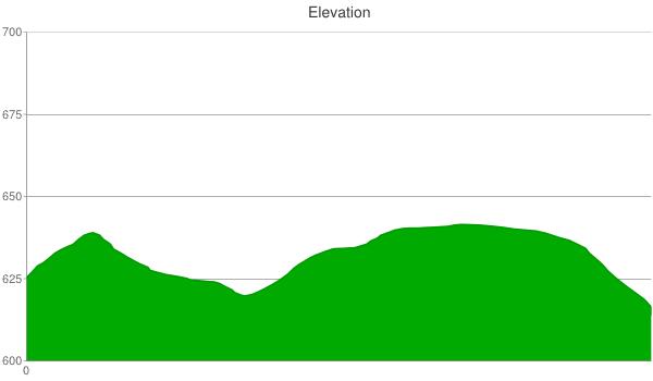 202-elevation-chart