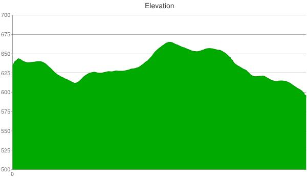 203-elevation-chart