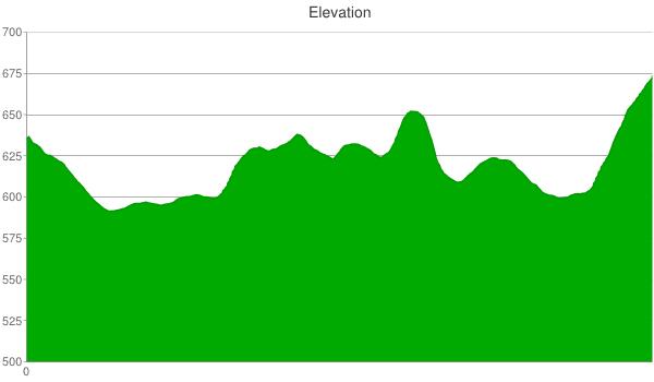 204-elevation-chart