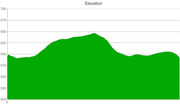 205-elevation-chart