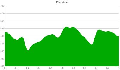 301-elevation-chart