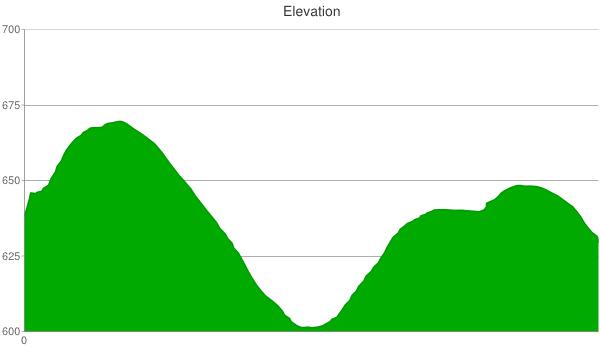 302-elevation-chart