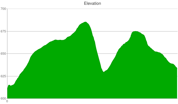303-elevation-chart