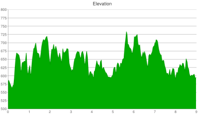 2013 scramble elevation chart