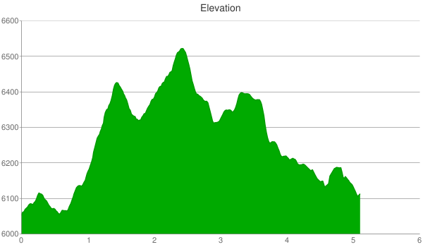 porcupine creek elevation chart