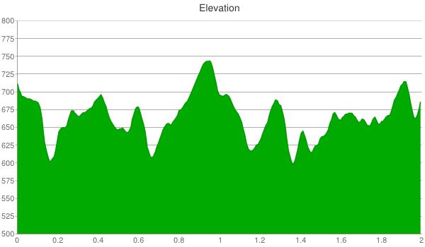 macbride-nature-area-elevation-chart
