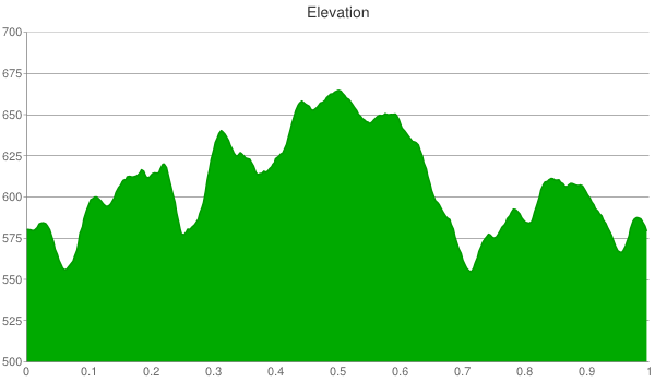 hickory-hill-elevation-chart