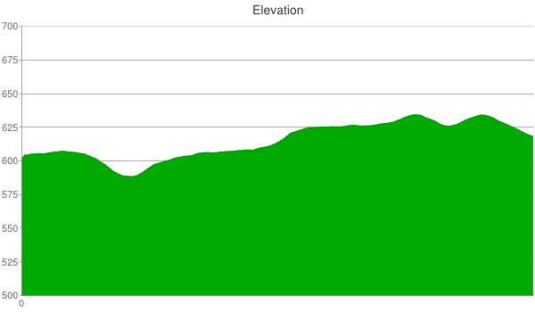 hunters-run-elevation-chart