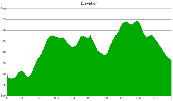 ryersons-woods-elevation-chart