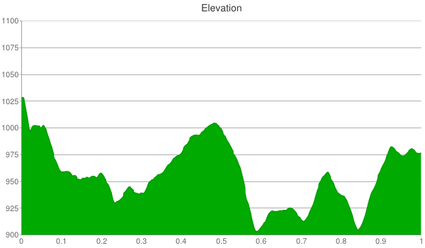 orange-trail-elevation-chart