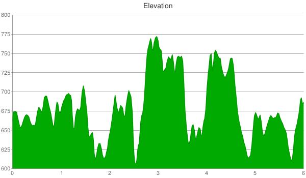 squaw-creek-multi-use-elevation-chart