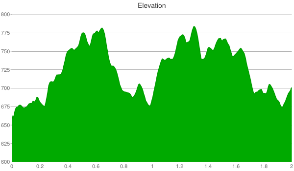 squaw-creek-single-track-elevation-chart