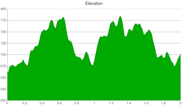 squaw-creek-single-track-elevation-chart