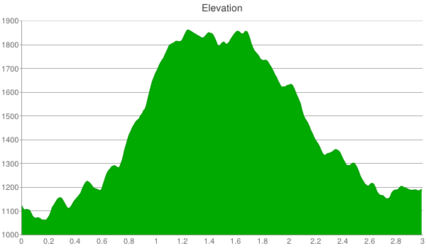 Thomas Mountain Elevation Chart