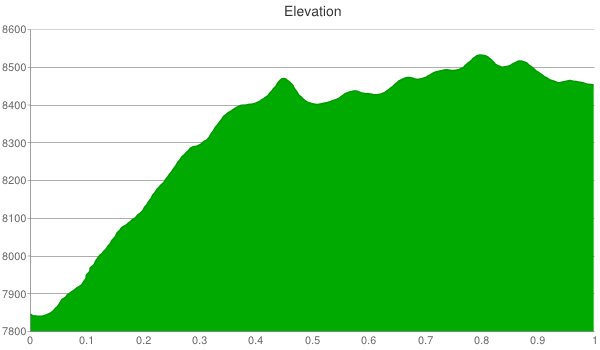 willow-heights-elevation-chart