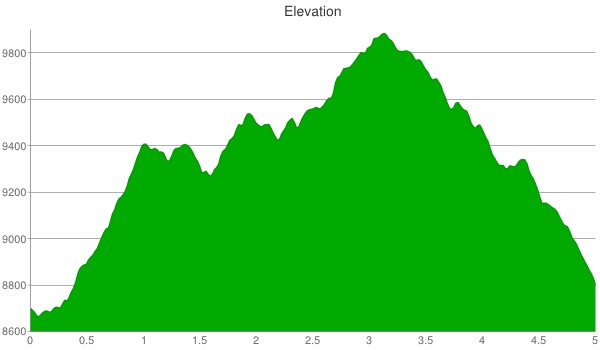 brighton-lakes-elevation-chart