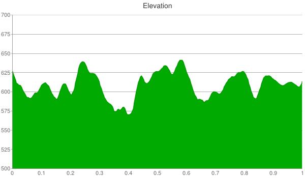 lake-macbride-elevation-chart