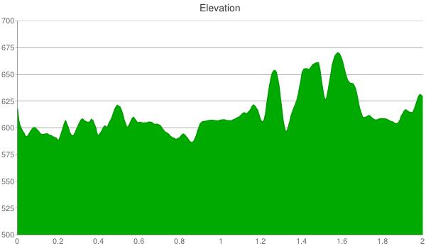 amana elevation chart