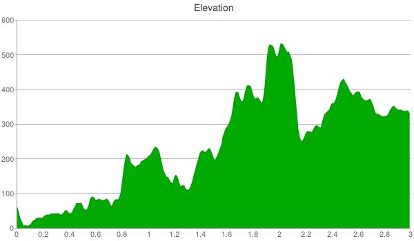 muir-wood-elevation-chart