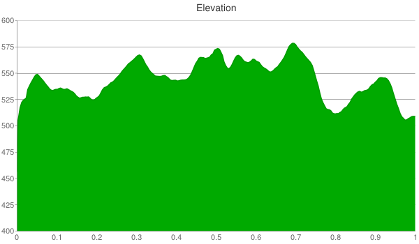 waterworks prairie elevation chart