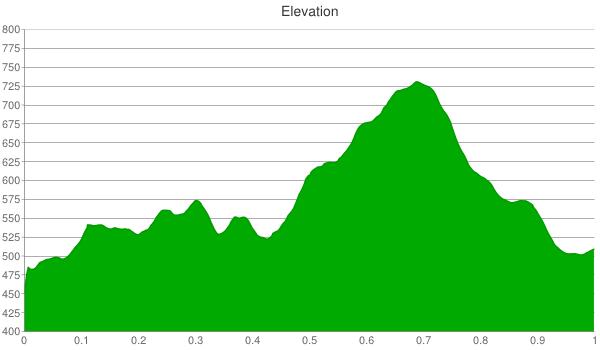 up-yonda-farm-elevation-chart