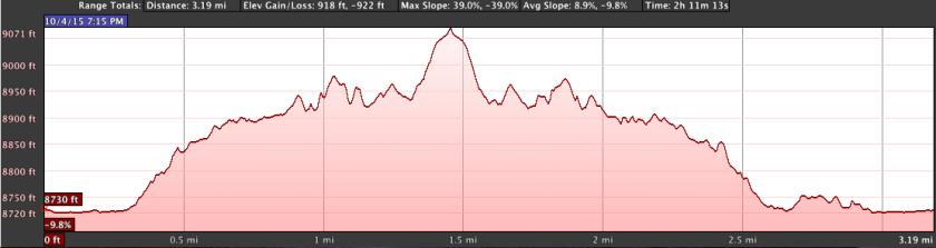 Lake-Solitude-elevation-profile
