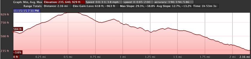 slacker-hill-elevation-chart